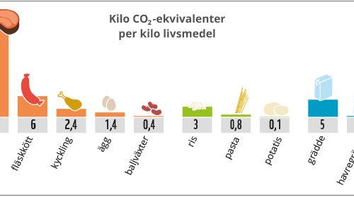 Graf på matens klimatpåverkan